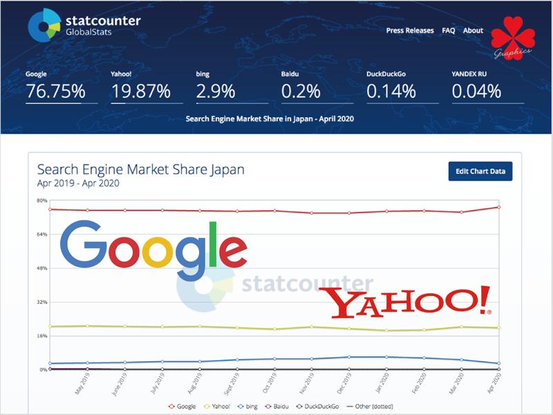 ネット集客の基本 6・GoogleとYahoo!